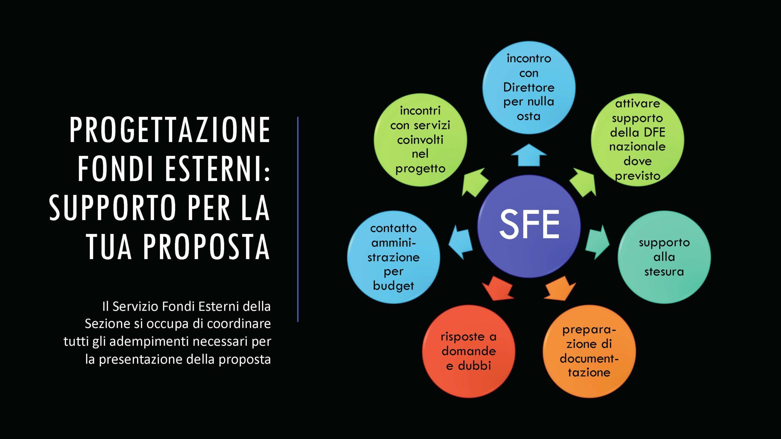 Attività Servizio Fondi Esterni