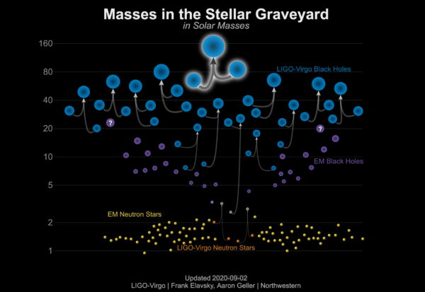 08 GW190521 Mass Plot Graveyard